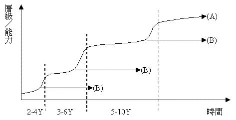 职位的提升或能力的增长与时间呈现S型曲线